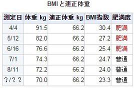 体重も血糖値も目に見えて落ちるから糖質オフって快感だ♪