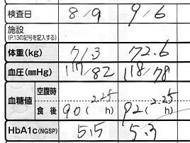 恐るべし釧路民の愛するスパカツ!! HbA1cは5.3に戻った